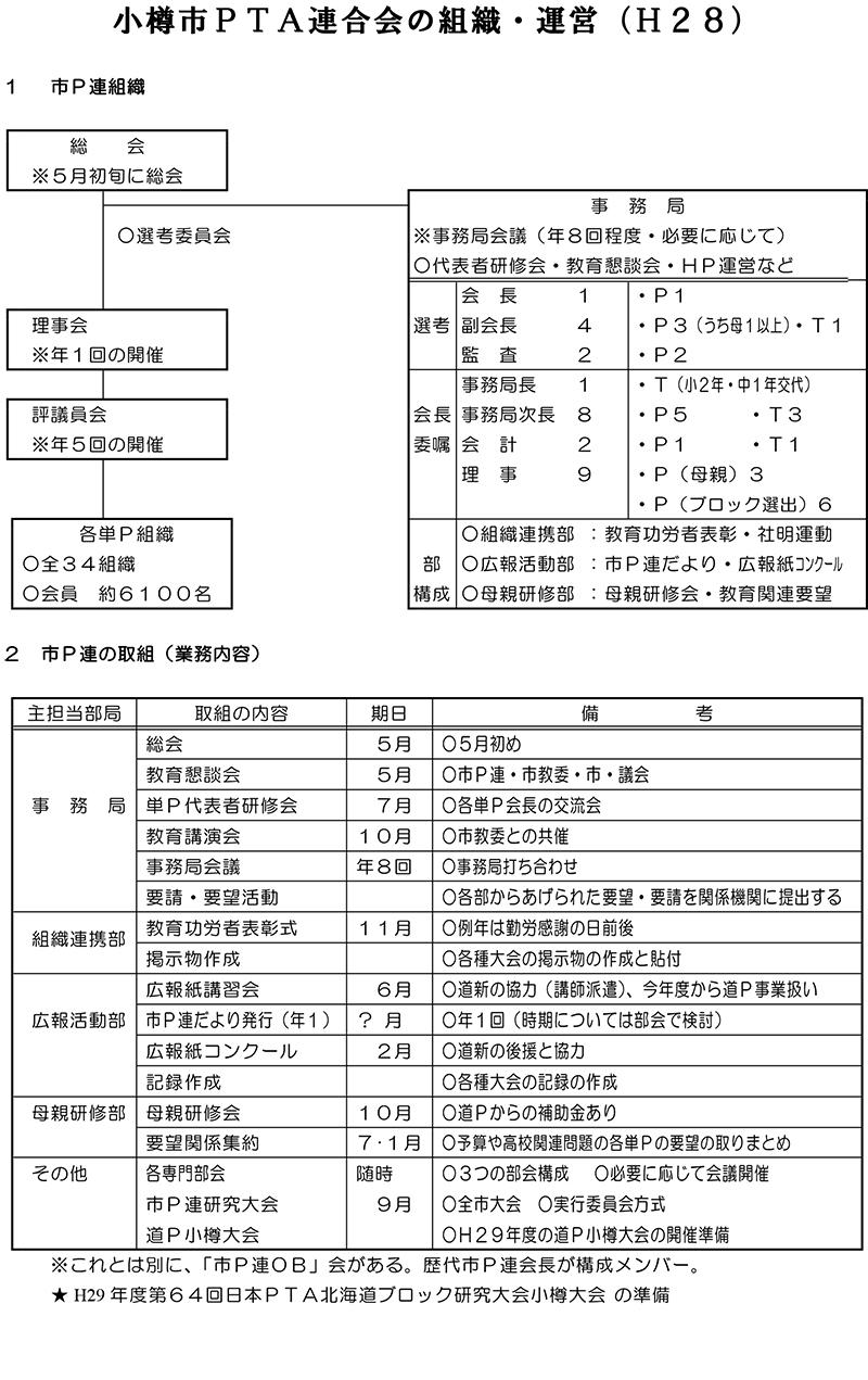 小樽市PTA連合会の組織・運営