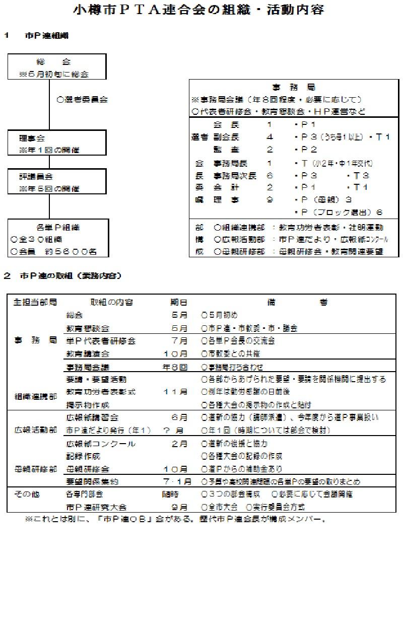市P連組織図